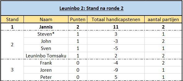 Stand Leuninbo